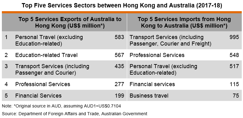 Table: Top Five Services Sectors between Hong Kong and Australia (2017-18)