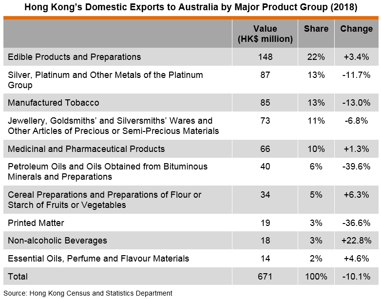 Table: Hong Kong's Domestic Exports to Australia by Major Product Group (2018)