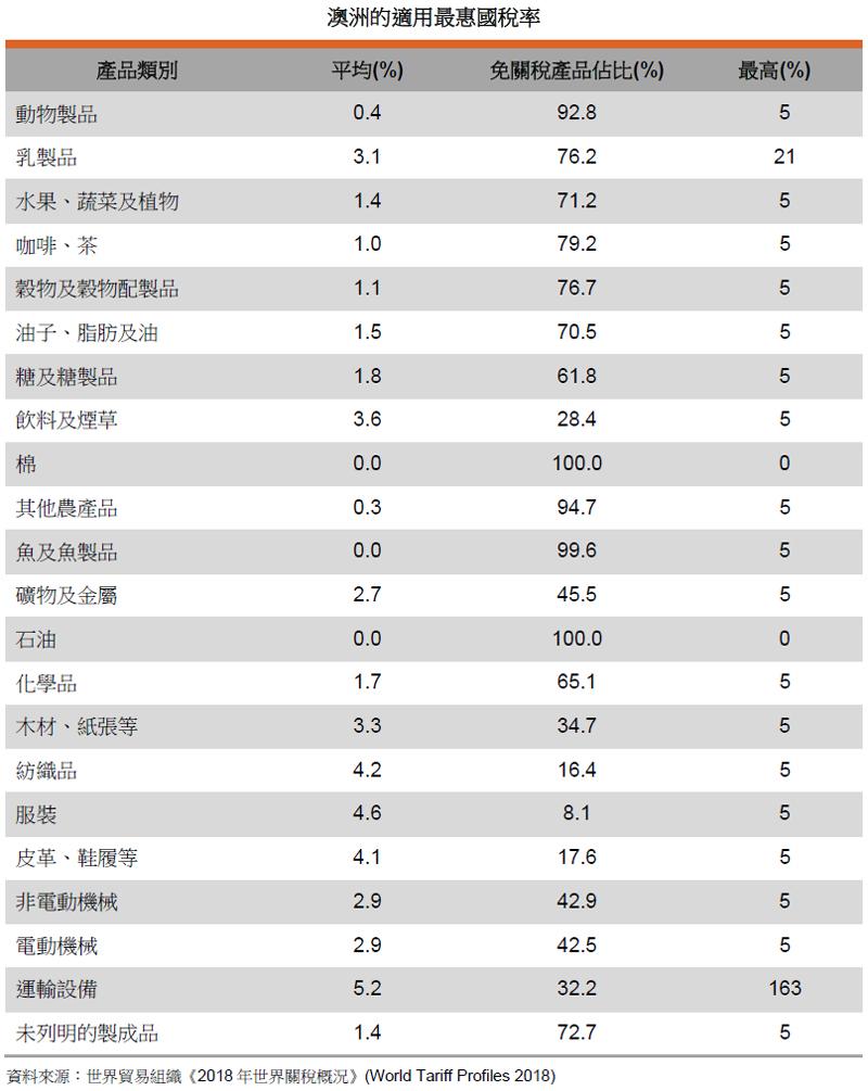 表: 澳洲的适用最惠国税率