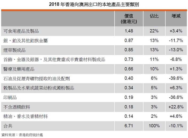 表: 2018年香港向澳洲出口的本地产品主要类别