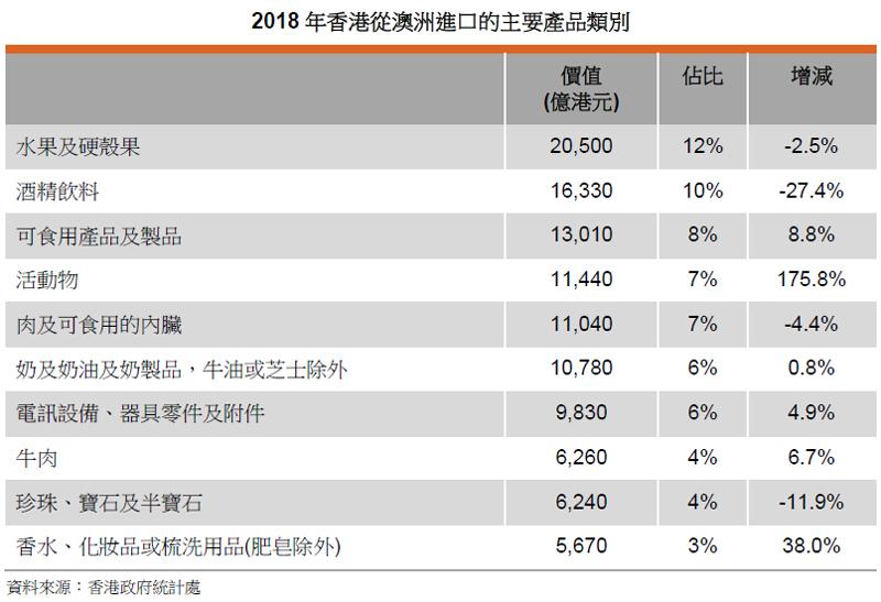 表: 2018年香港从澳洲进口的主要产品类别