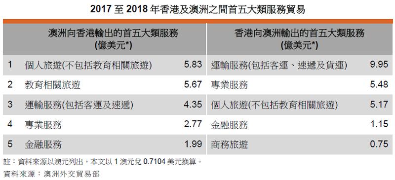 表: 2017至2018年香港及澳洲之间首五大类服务贸易