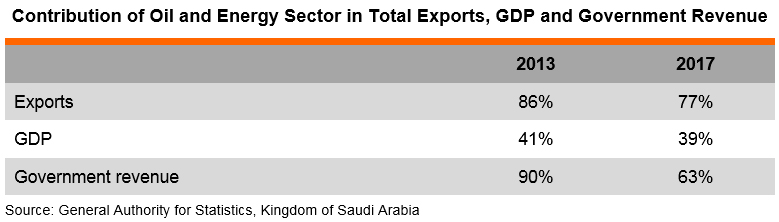 Table: Contribution of Oil and Energy Sector in Total Exports, GDP and Government Revenue