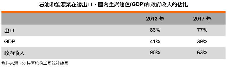 表: 石油和能源業在總出口、國內生產總值(GDP)和政府收入的佔比