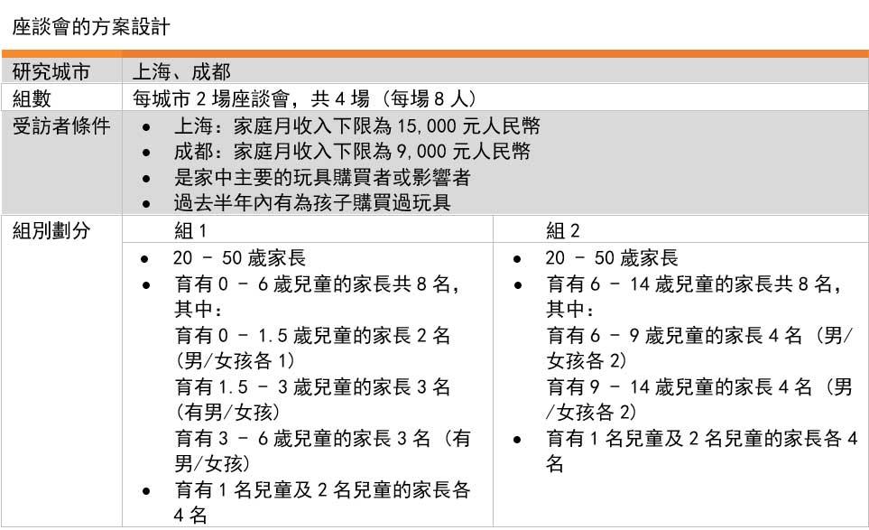 表格: 座谈会的方案设计