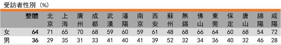 表格: 受访者性别(%)