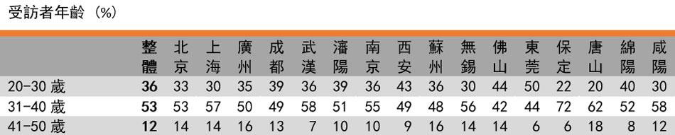 表格: 受访者年龄(%)