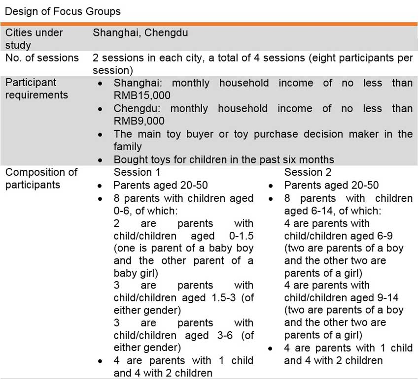 Table: Design of Focus Groups