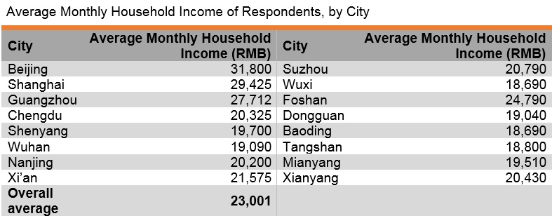 Table: Average Monthly Household Income of Respondents by City