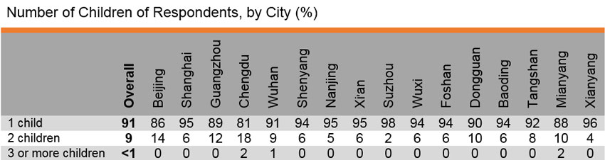 Table: Number of Children of Respondents, by City (%)