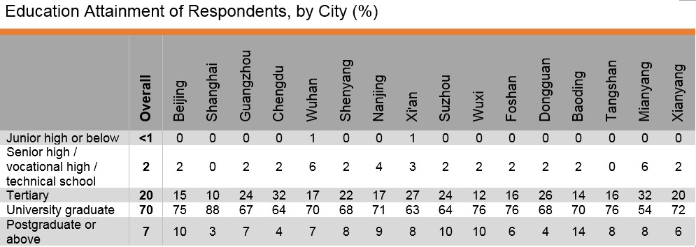 Table: Education Attainment of Respondents, by City (%)
