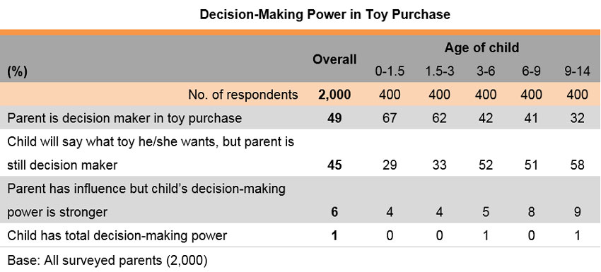 Table: Decision-Making Power in Toy Purchase