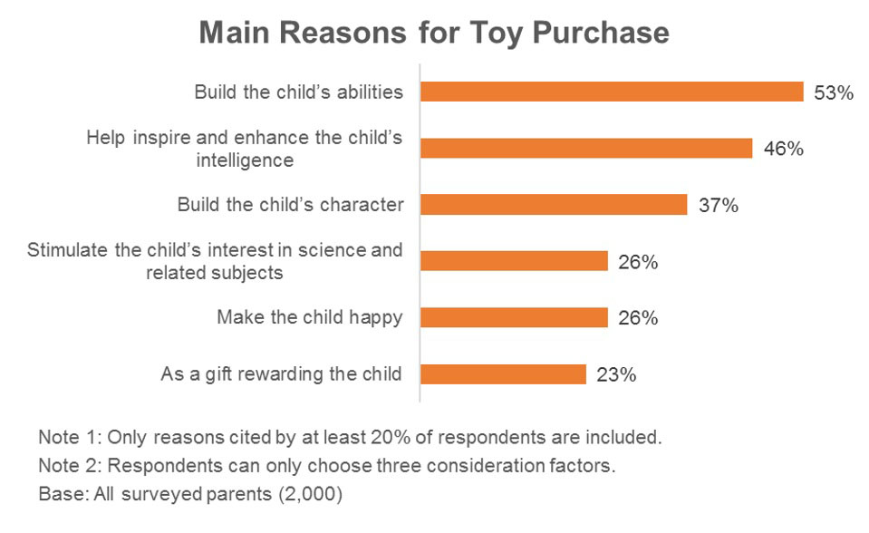 Chart: Main Reasons for Toy Purchase