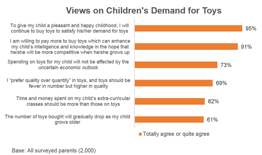Chart: Views on Children's Demand for Toys