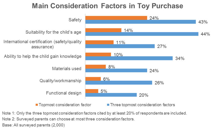 Chart: Main Consideration Factors in Toy Purchase