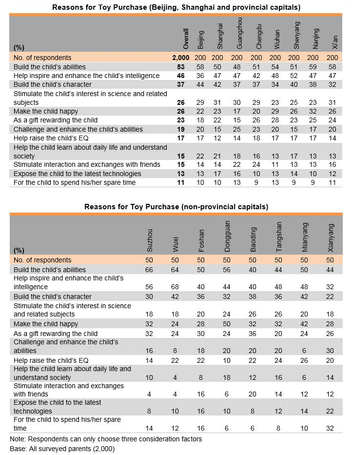 Tables: Reasons by Toy Purchase by Provisional or Non-provisional Capitals