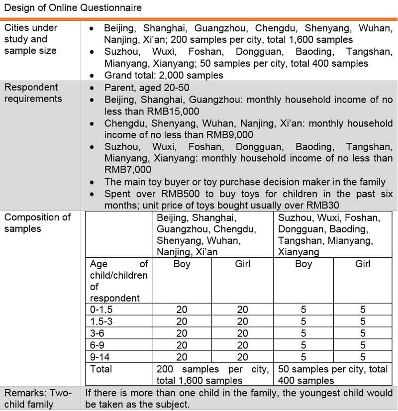 Table: Design of Online Questionnaire
