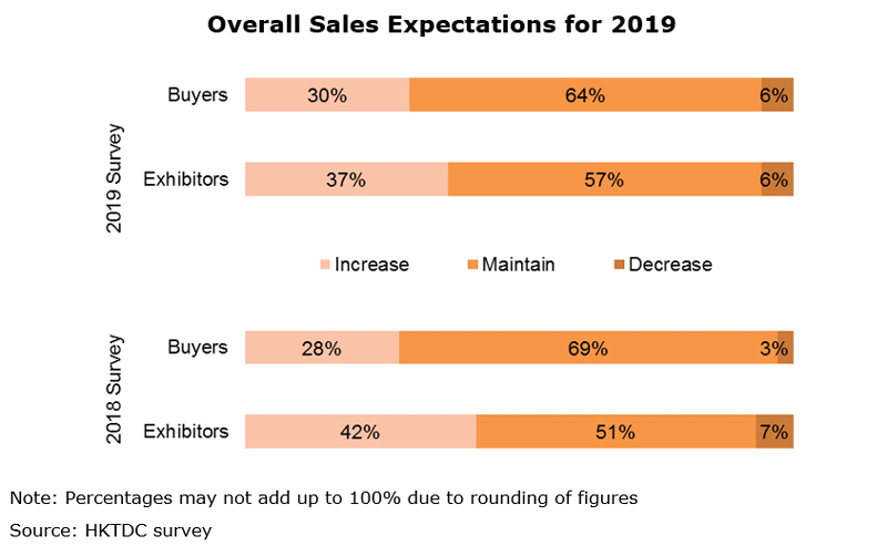 Chart: Overall Sales Expectations for 2019