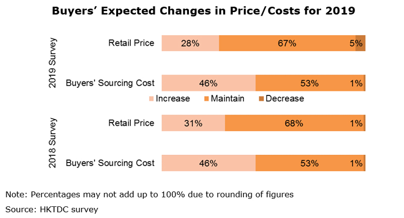 Chart: Buyers' Expected Changes in Price Costs for 2019