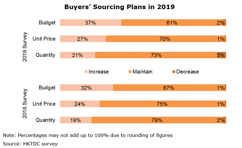 Chart: Buyers' Sourcing Plans in 2019
