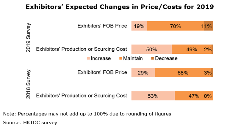 Chart: Exhibitors' Expected Changes in Price Costs for 2019