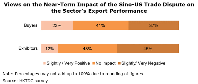 Chart: Views on the Near-Term Impact of the Sino-US Trade Dispute on the Sector's Export Performance
