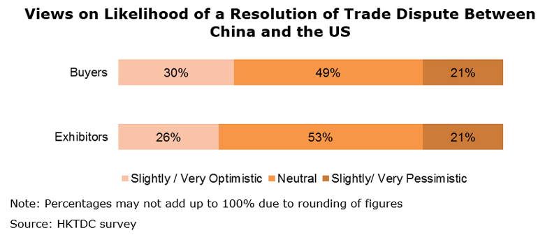 Chart: Views on Likelihood of a Resolution of Trade Dispute Between China and the US