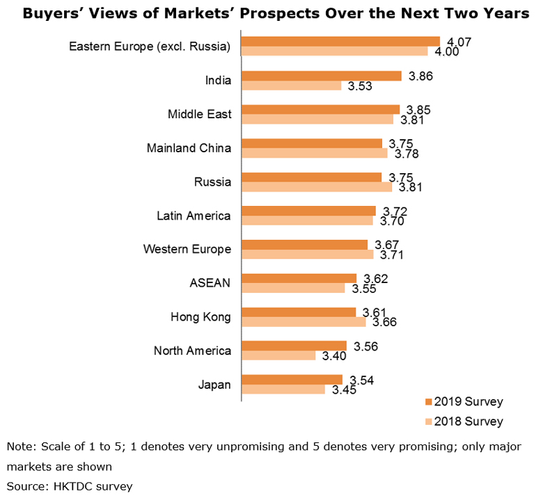 Chart: Buyers' Views of Markets' Prospects Over the Next Two Years