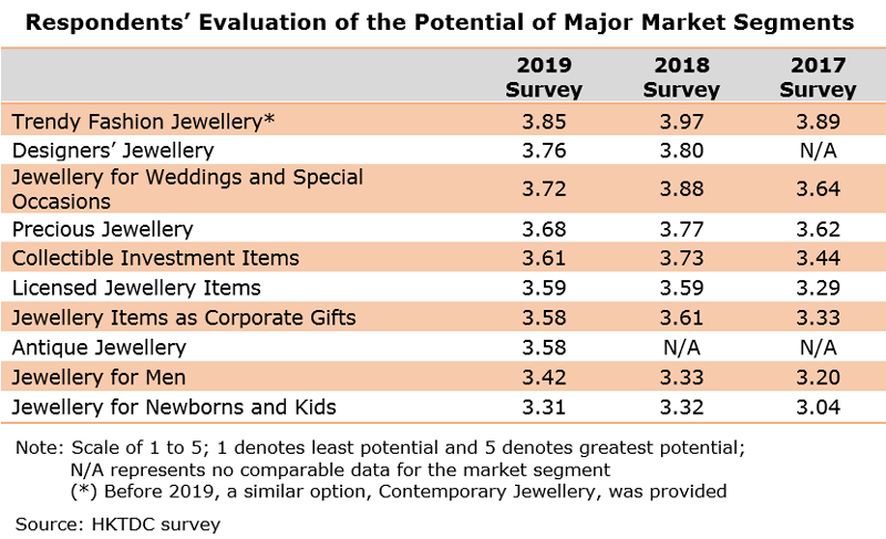 Table: Respondents' Evaluation of the Potential of Major Market Segments