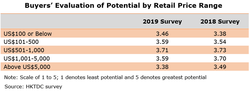 Table: Buyers' Evaluation of Potential by Retail Price Range