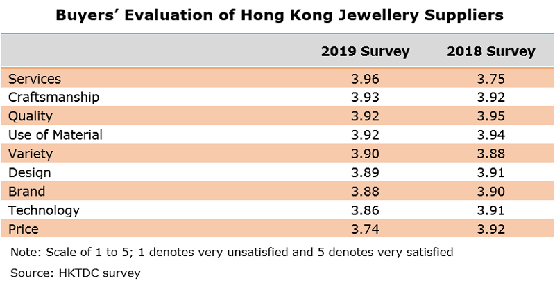Table: Buyers' Evaluation of Hong Kong Jewellery Suppliers
