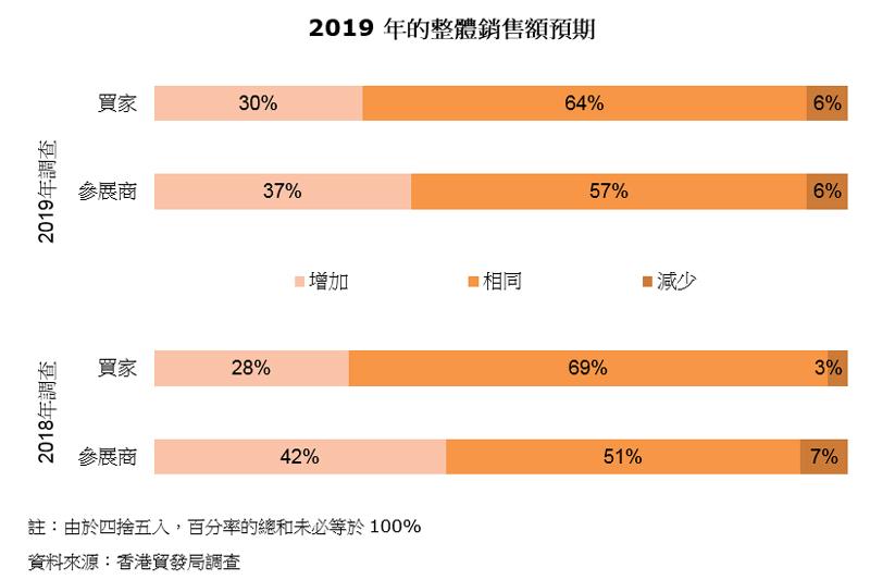 图表:2019年的整体销售额预期