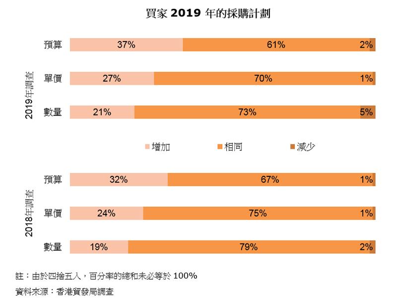 图表:买家2019年的采购计划