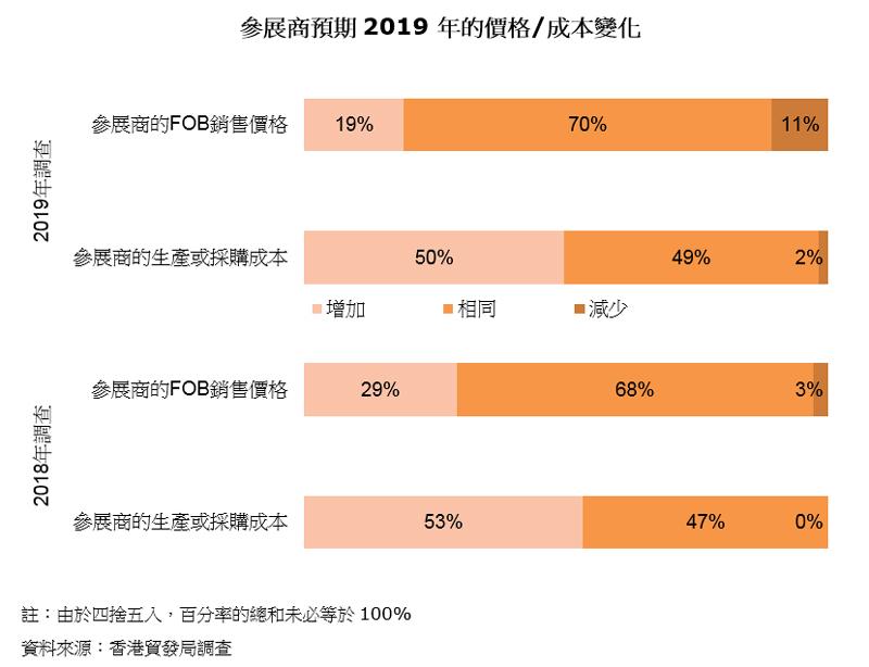 图表:参展商预期2019年的价格成本变化