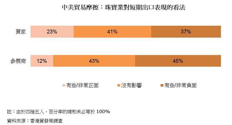 图表:中美贸易摩擦:珠宝业对短期出口表现的看法