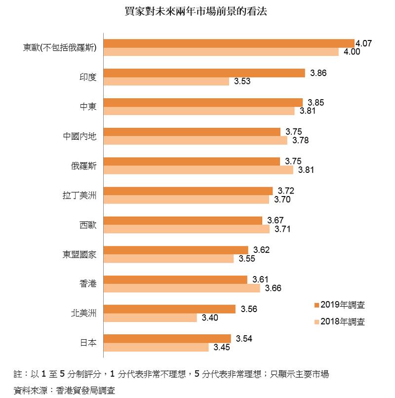 图表:买家对未来两年市场前景的看法
