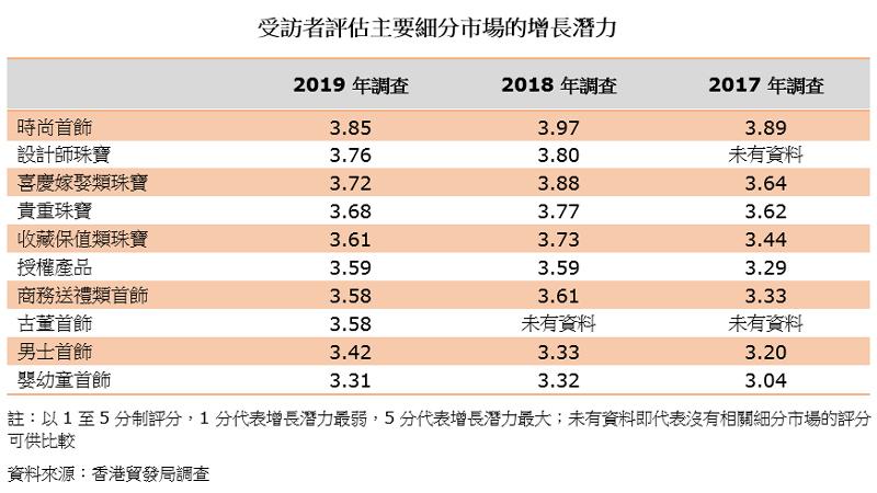 表:受访者评估主要细分市场的增长潜力