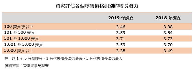 表:买家评估各个零售价格组别的增长潜力