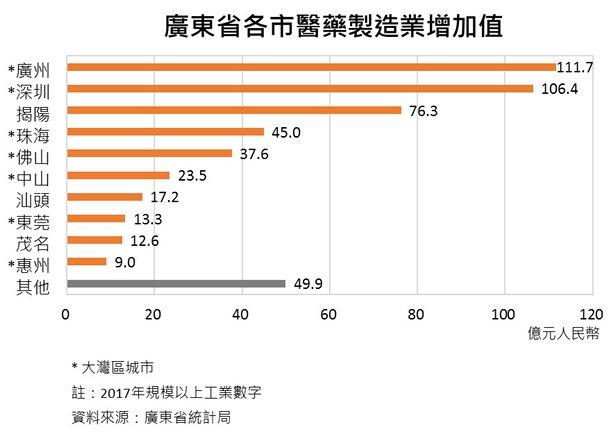 圖:廣東省各市醫藥製造業增加值