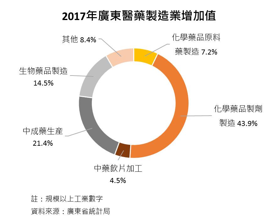 圖:2017年廣東醫藥製造業增加值