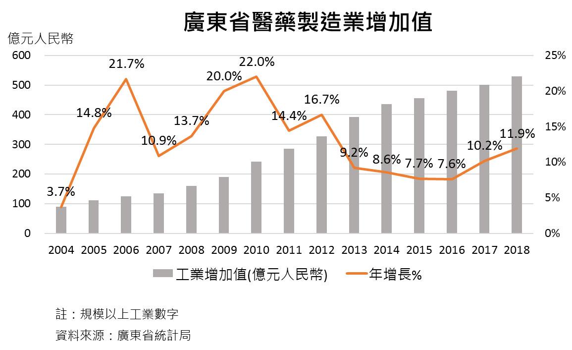 圖:廣東省醫藥製造業增加值
