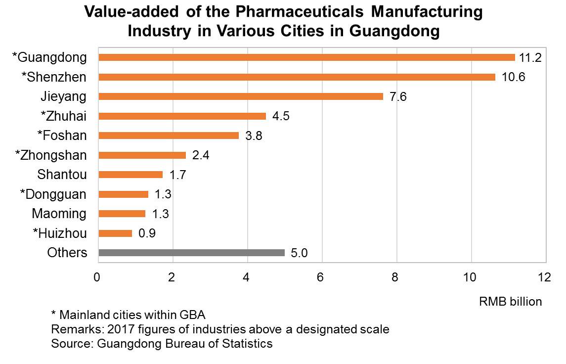 Chart: Value-added of the Pharmaceuticals Manufacturing Industry in Various Cities in Guangdong