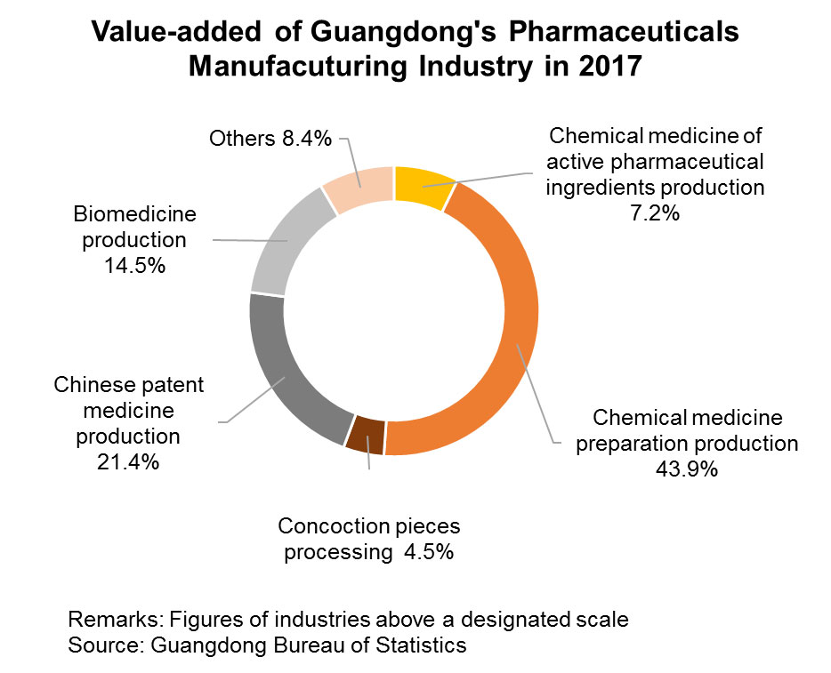 Chart: Value-added of Guangdong's Pharmaceuticals Manufacuturing Industry in 2017