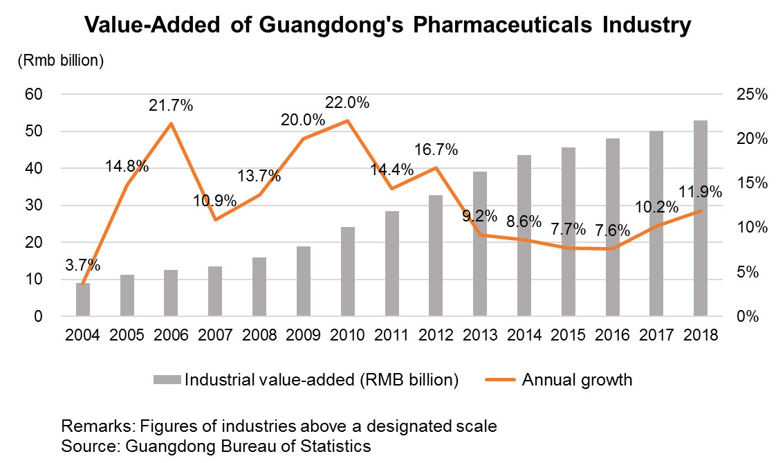 Chart: Value-Added of Guangdong's Pharmaceuticals Industry