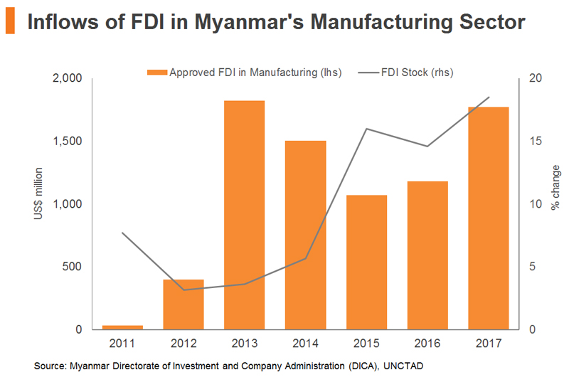 Chart: Inflows of FDI in Myanmar's Manufacturing Sector