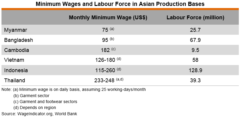 Table: Minimum Wages and Labour Force in Asian Production Bases