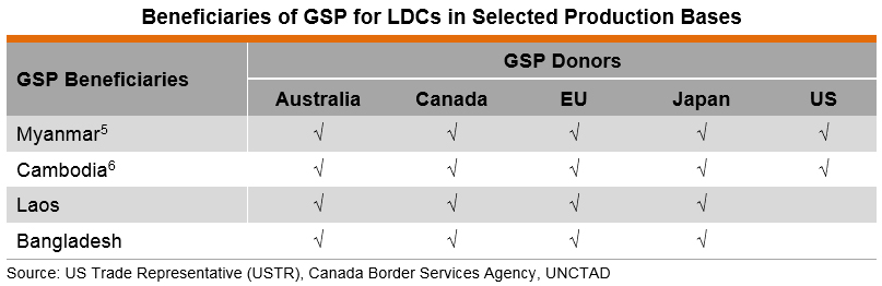 Table: Beneficiaries of GSP for LDCs in Selected Production Bases