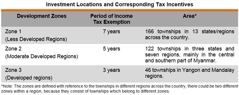 Table: Investment Locations and Corresponding Tax Incentives
