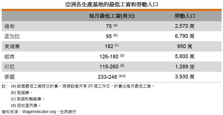 表: 亚洲各生产基地的最低工资和劳动人口