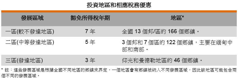 表: 投资地区和相应税务优惠